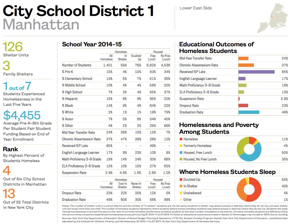 City School District 1-1