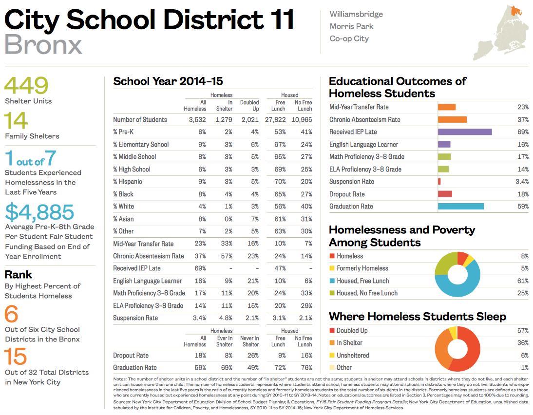 City School District 11-1