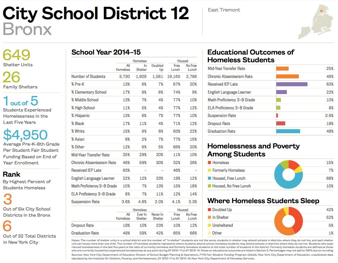 City School District 12-1