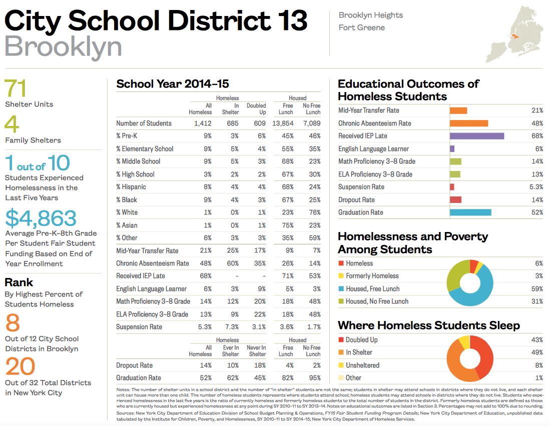 City School District 13-1