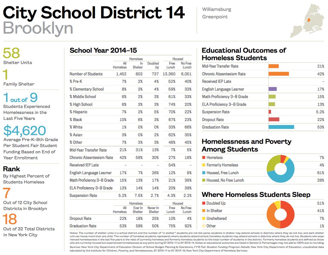 City School District 14-1