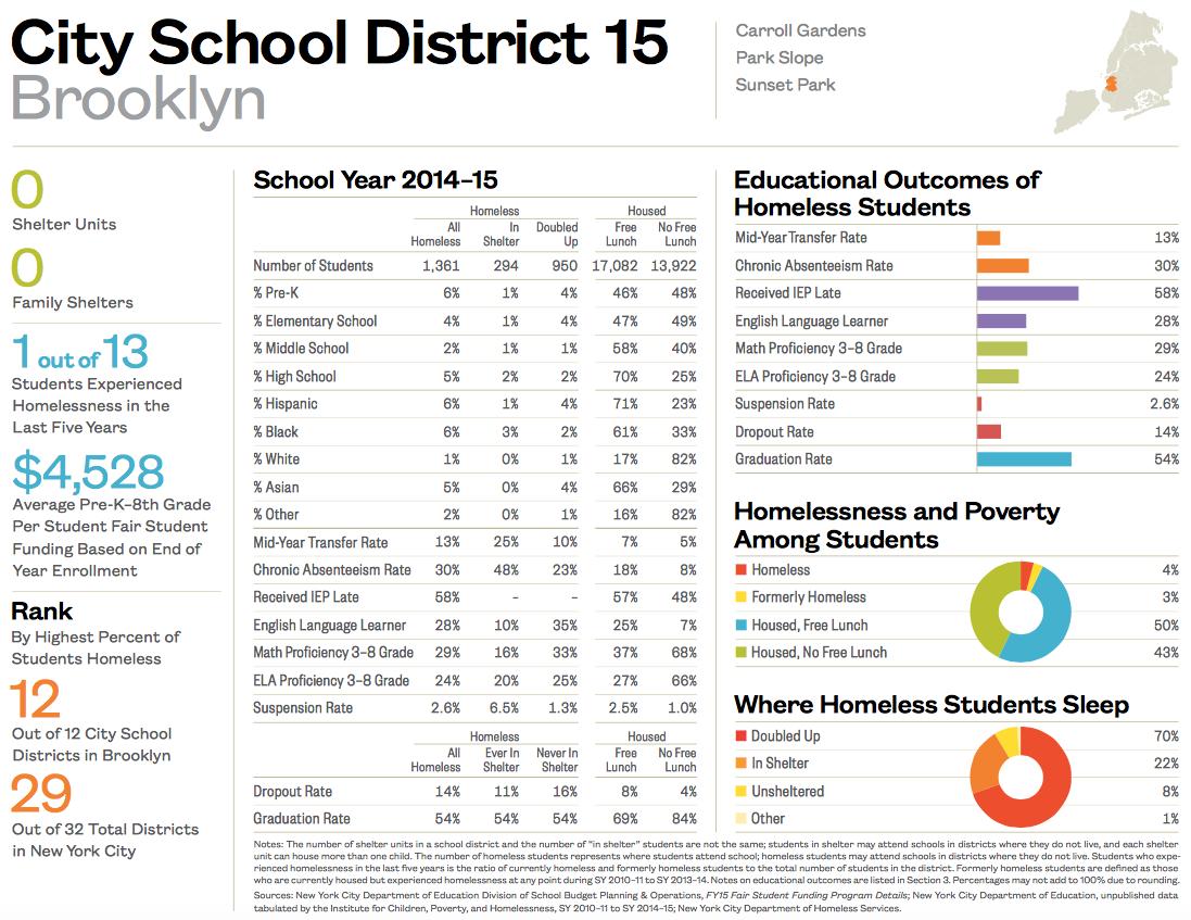 City School District 15-1