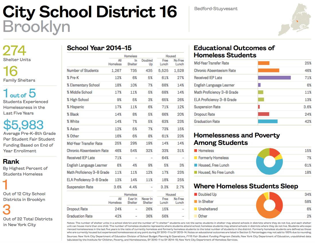 City School District 16-1