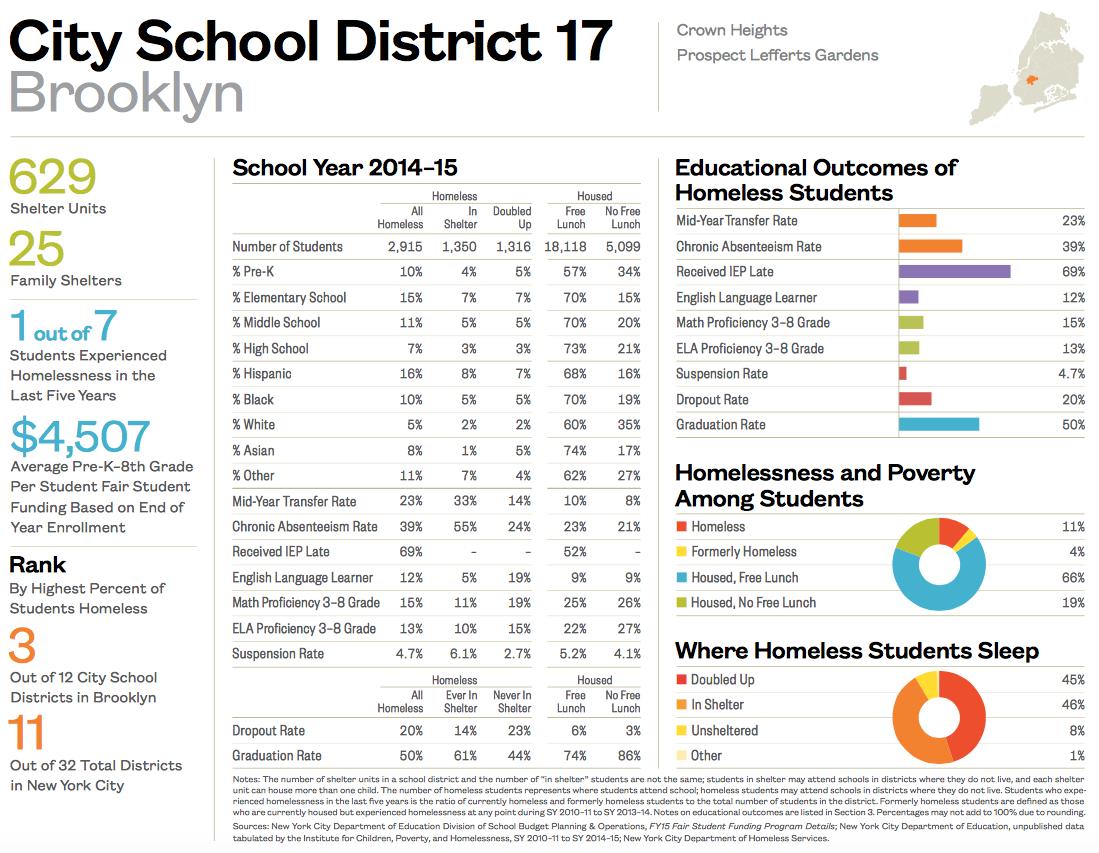 City School District 17-1