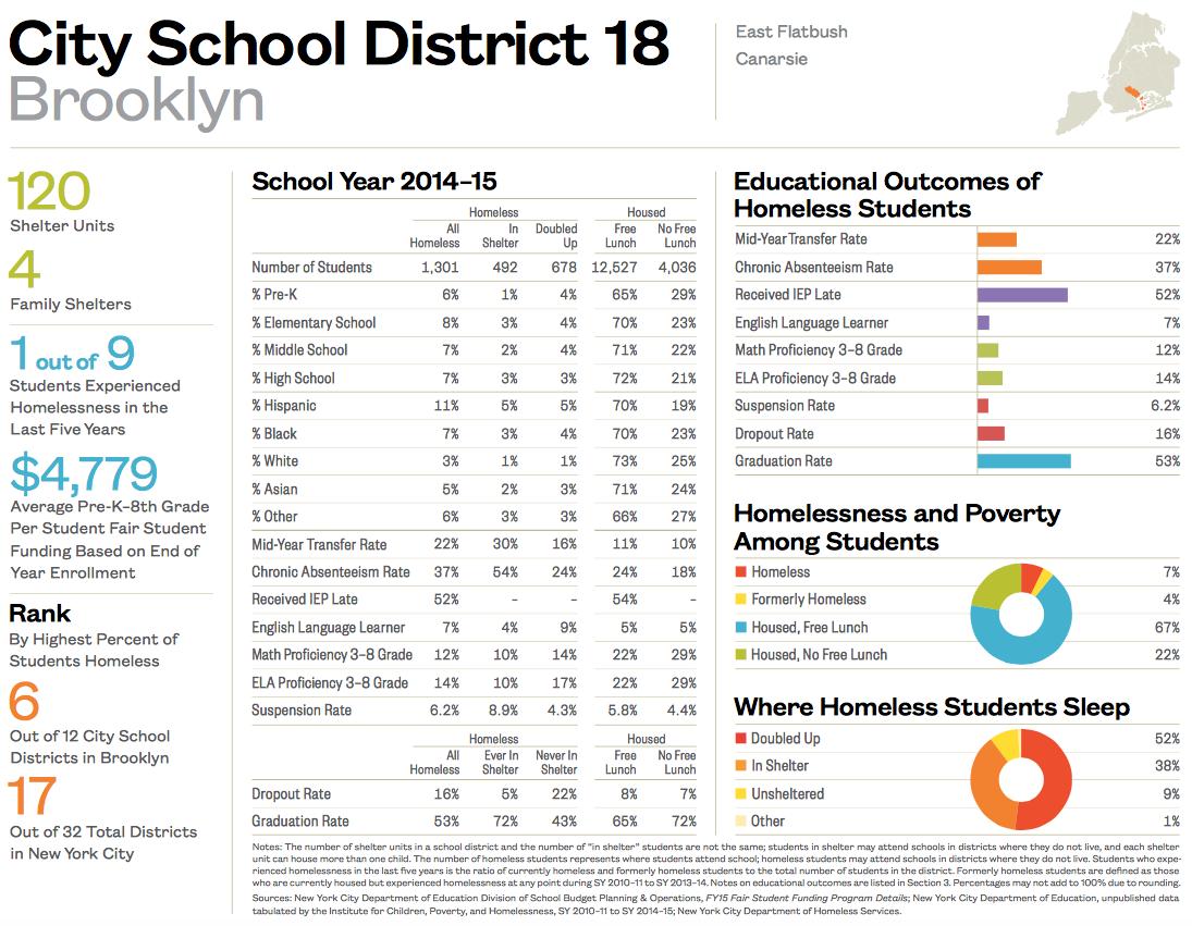 City School District 18-1