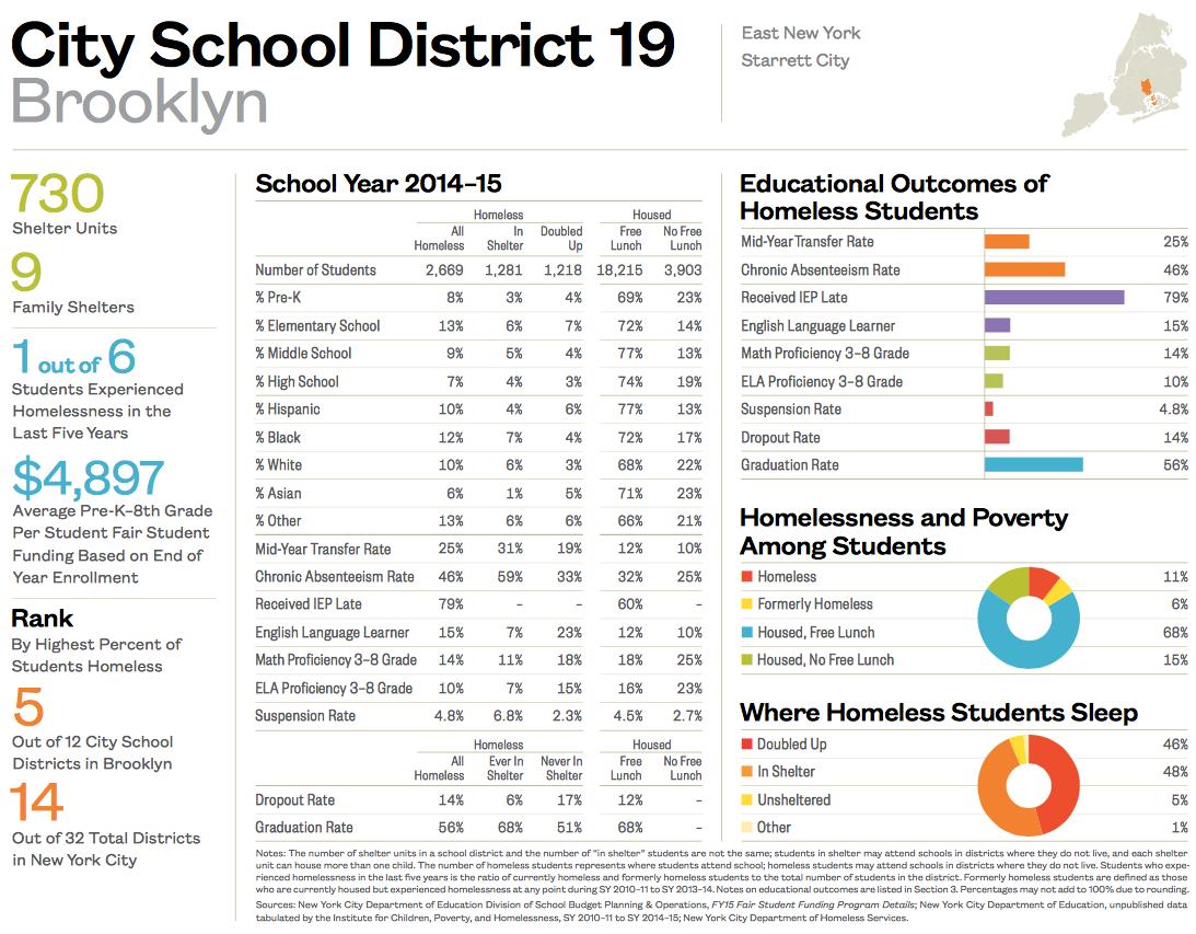 City School District 19-1