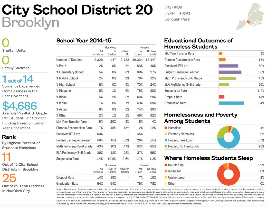 City School District 20-1