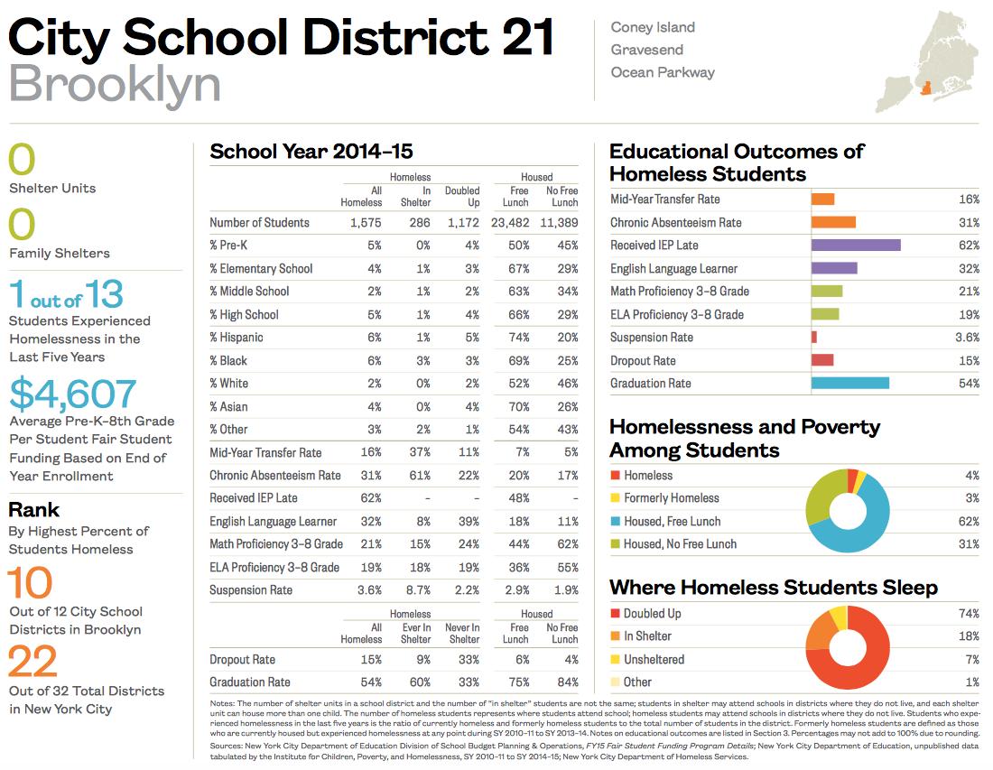 City School District 21-1