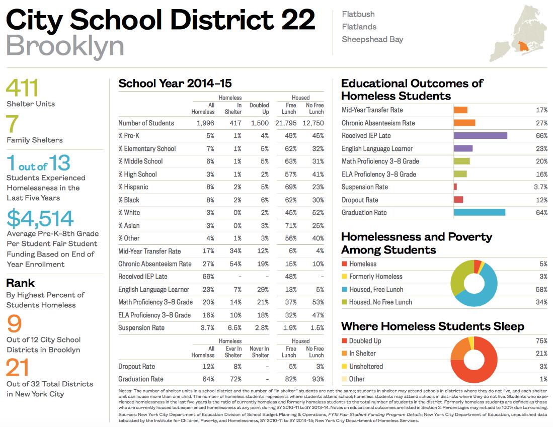 City School District 22-1