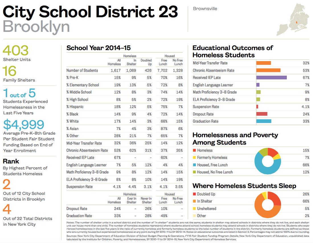 City School District 23-1