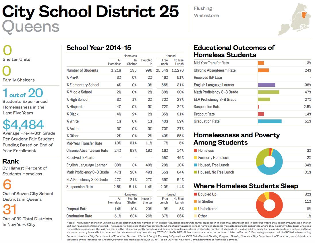 City School District 25-1