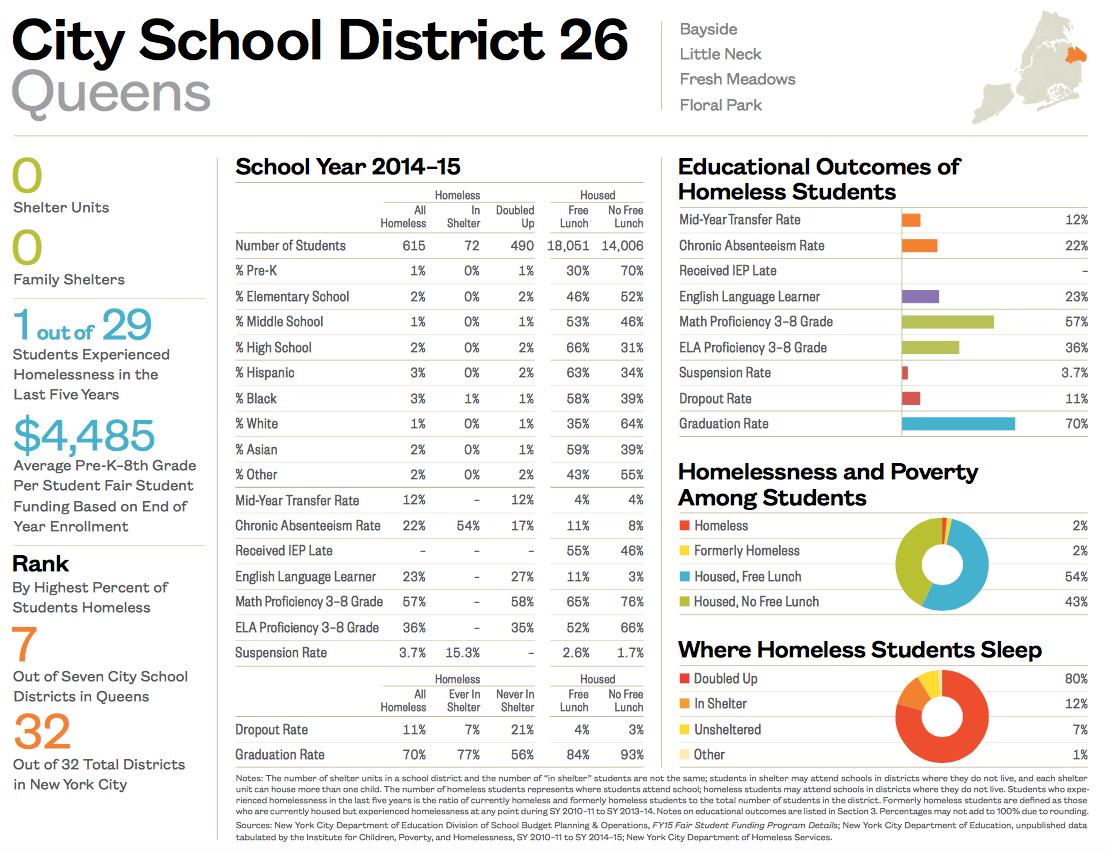 City School District 26-1