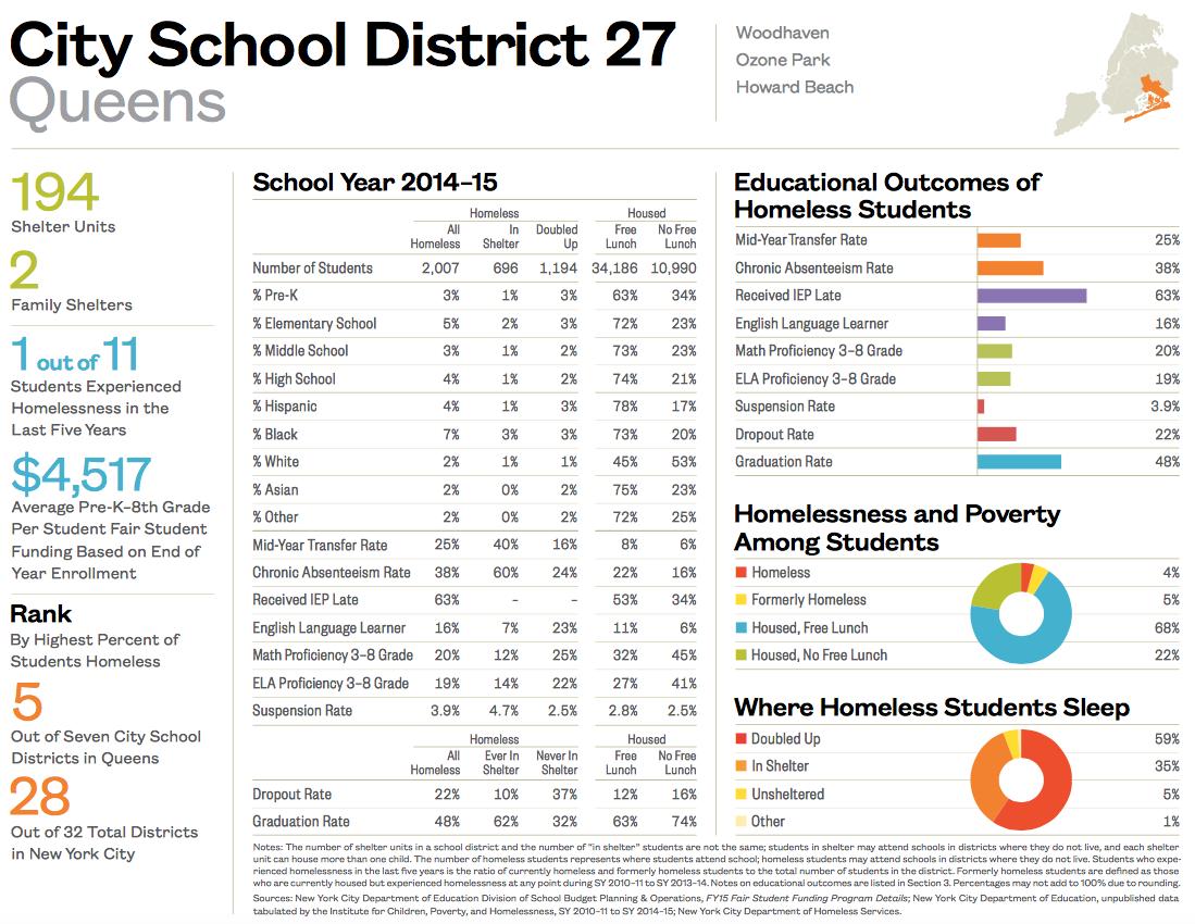 City School District 27-1