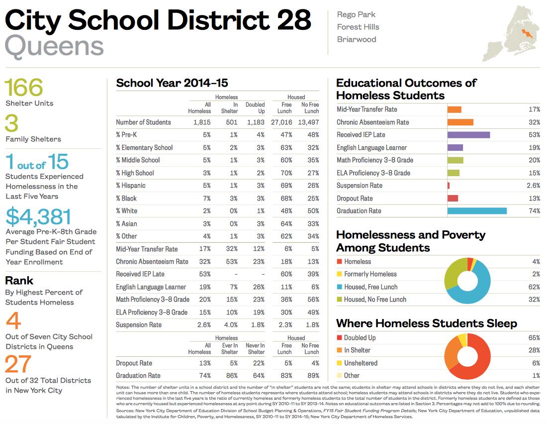 City School District 28-1