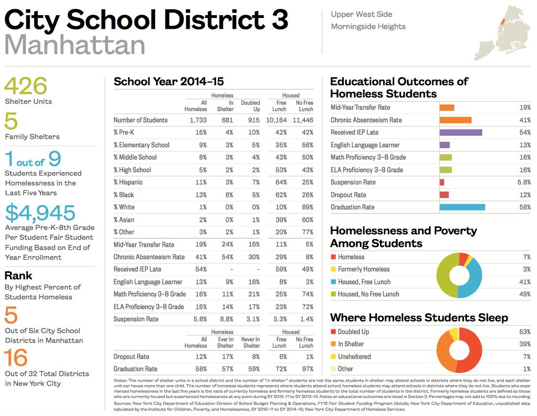 City School District 3-1