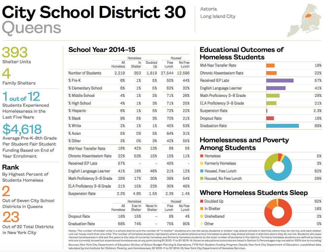 City School District 30-1