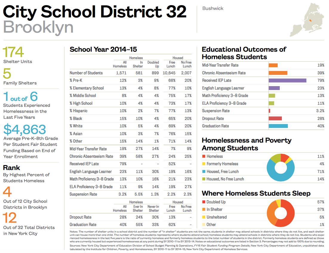 City School District 32-1