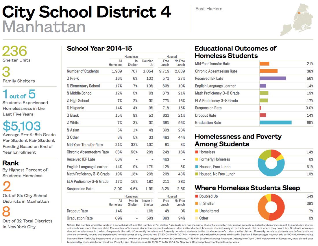 City School District 4-1