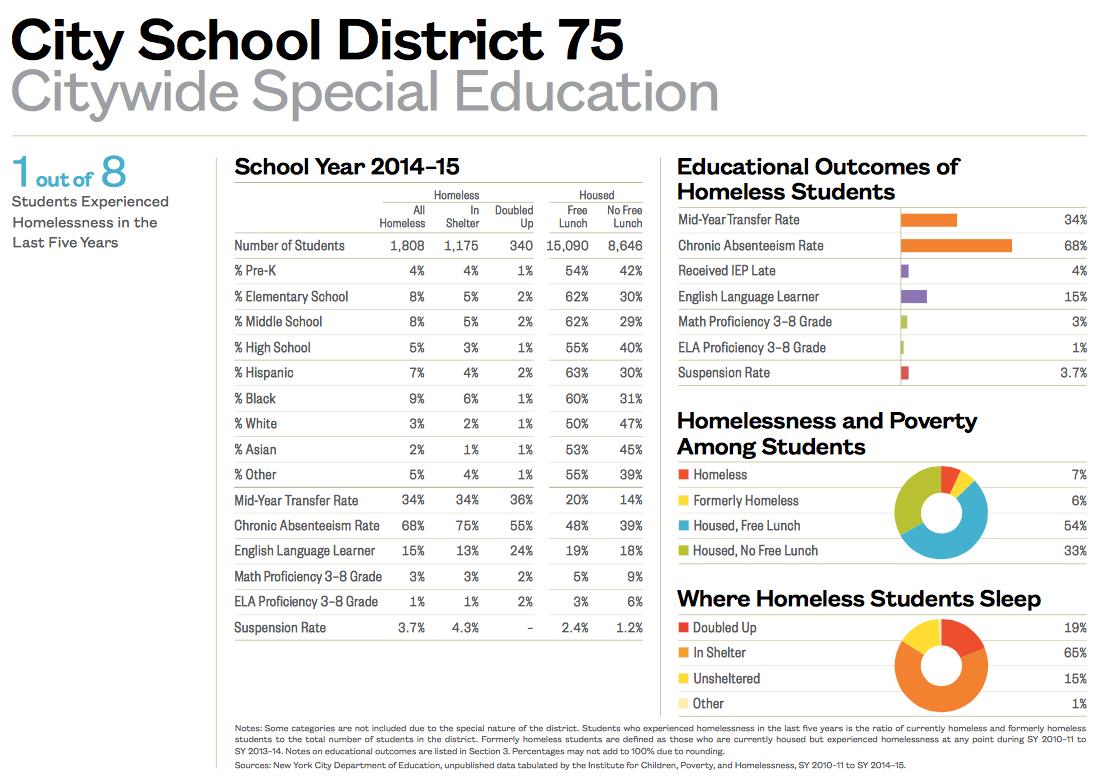 City School District 75-1