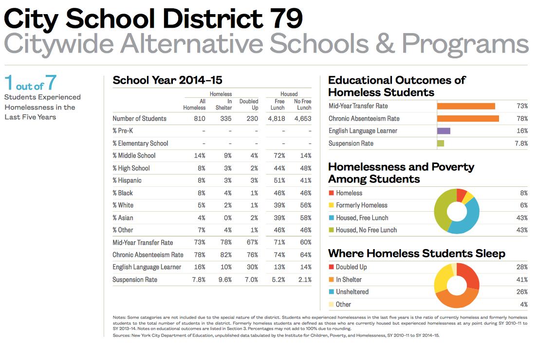City School District 79-1