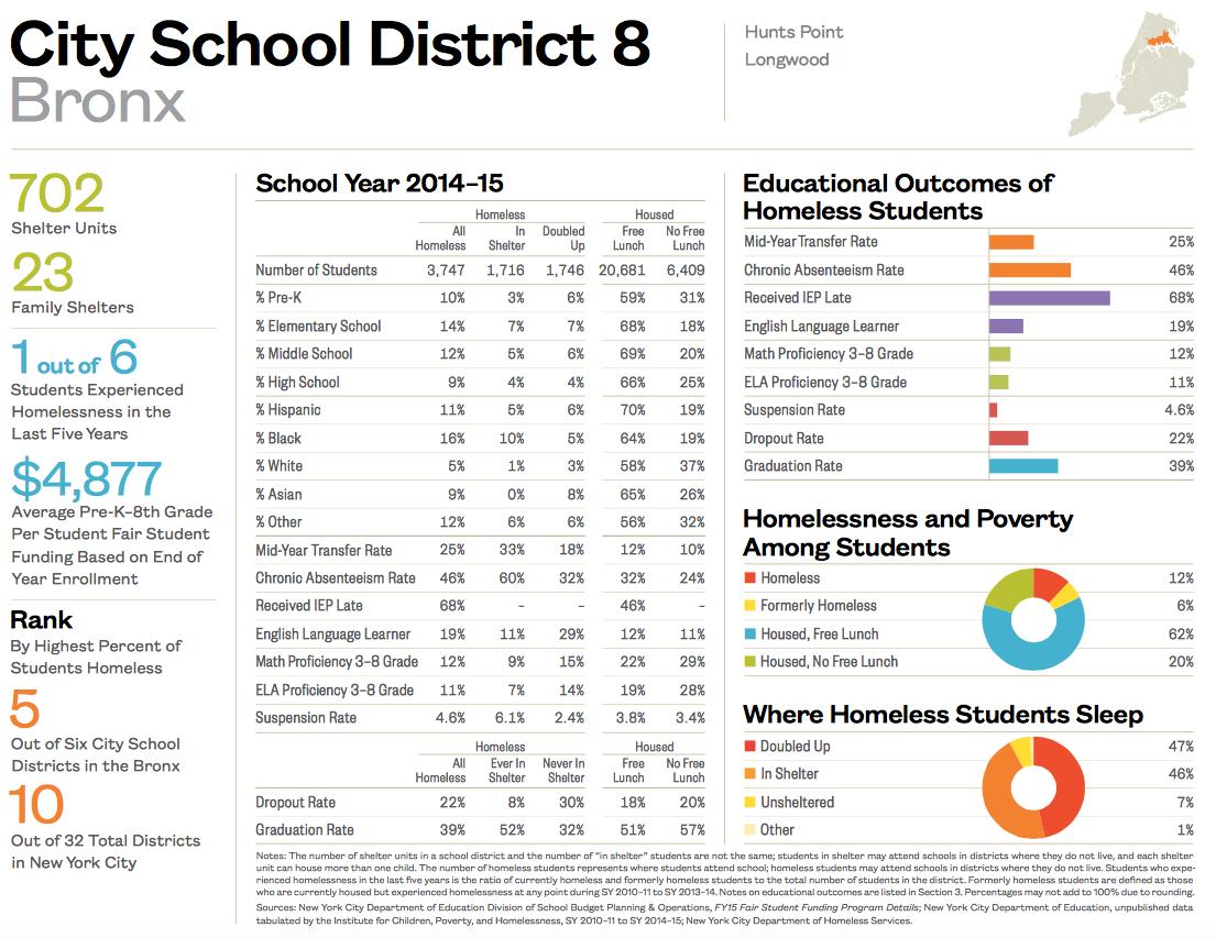 City School District 8-1