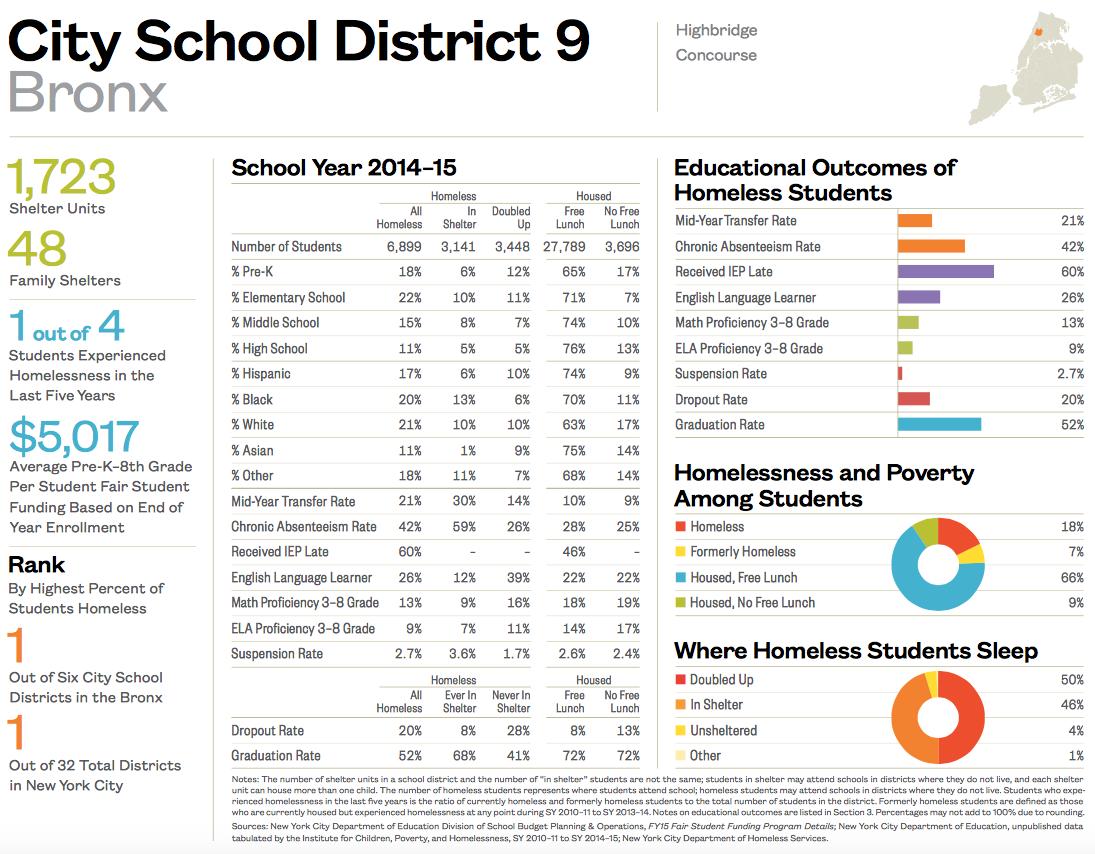 City School District 9-1