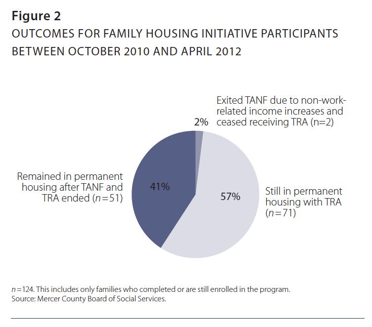 Making Rapid Re-Housing Work – Institute for Children