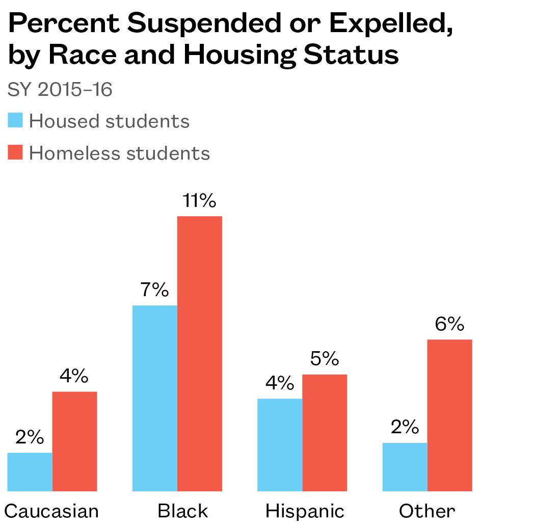 Disparities In Suspension Rates For >> Disparities In Discipline Making Sure Seattle S Homeless Students